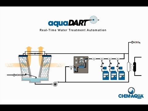 AquaDART® Real-Time Water Treatment Automation