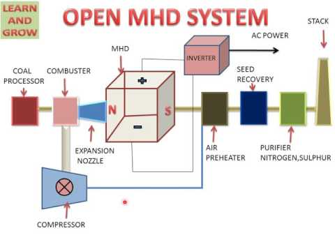 Magnetohydrodynamic Generator (Open Cycle And Closed Cycle)
