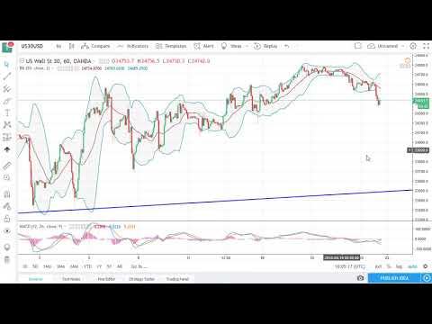 DOW Jones 30 and NASDAQ 100 Technical Analysis for April 23, 2018 by FXEmpire.com