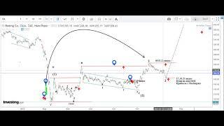 США - Фондовый Рынок на  17 01 21