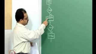 Mod-01 Lec-23 Graphical Modelling Techniques