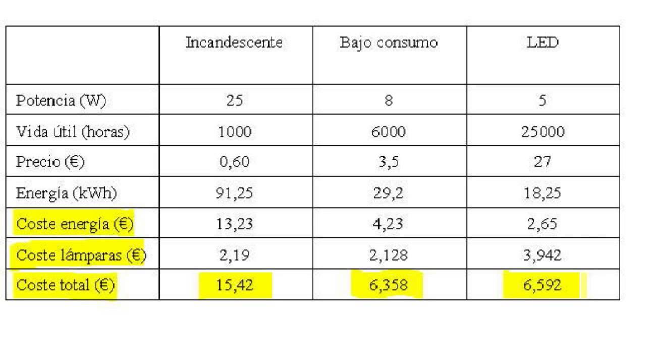 Comparativa De Consumos Y Costes Entre L 225 Mparas Led Bajo