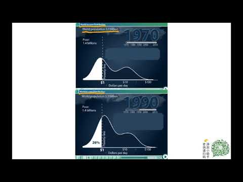 【萤火虫PTE三分钟课堂】World income distribution