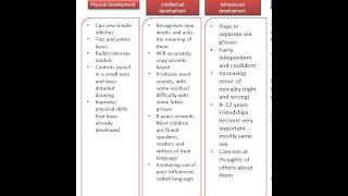 TDA 2.1 - 1 .1child development chart