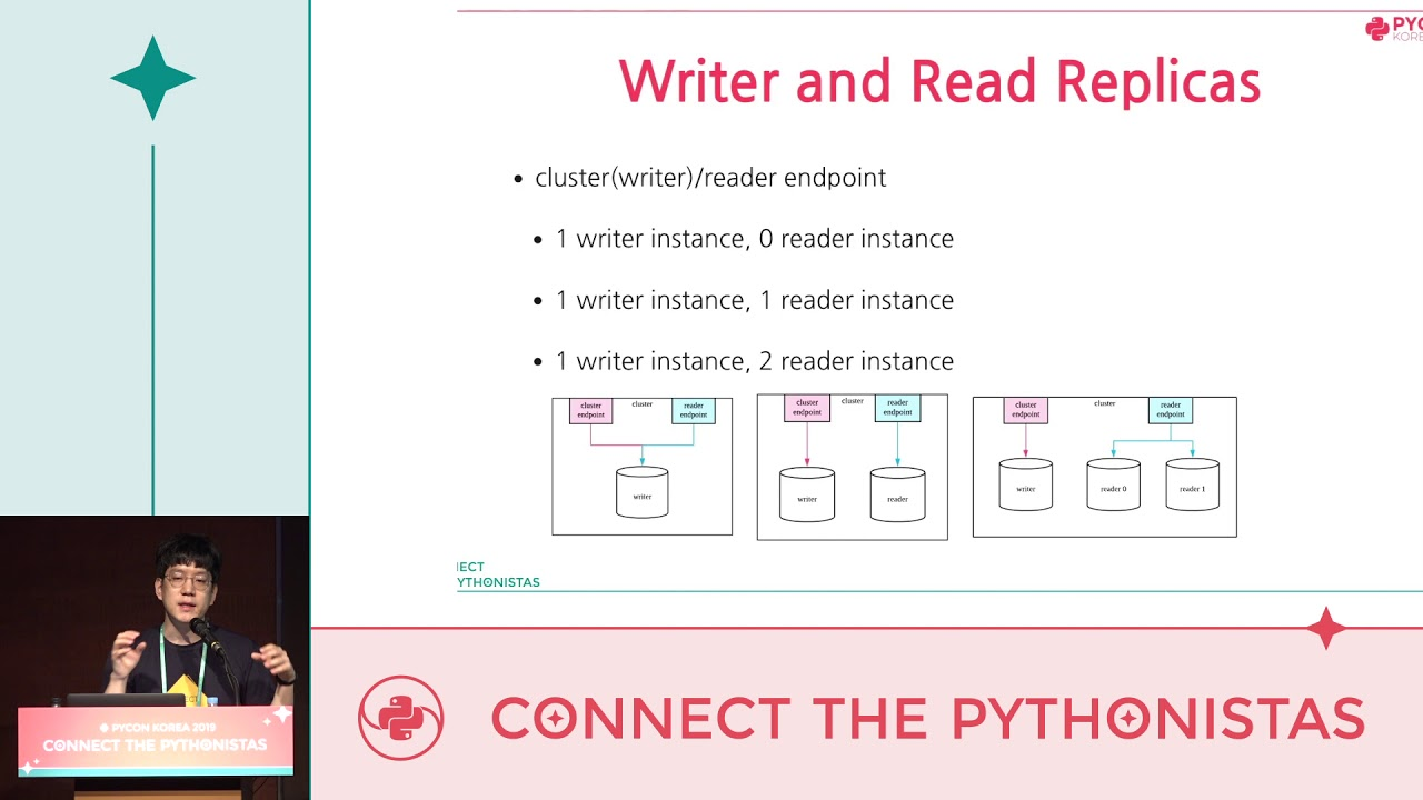 Image from Django DB Router로 Database Read Replicas 100% 활용기 및 Troubleshooting 경험 공유 - 한종원 - PyCon.KR 2019