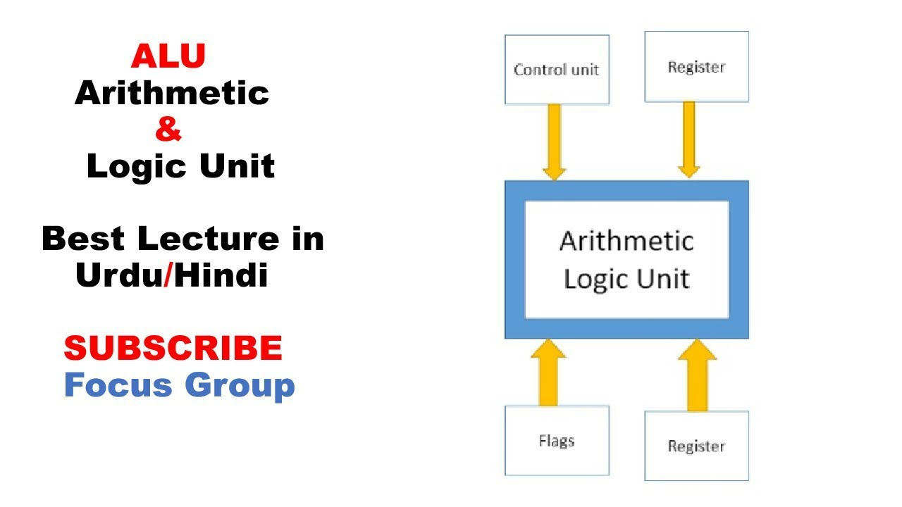 What Is Arithmetic And Logic Unit Alu Computer Architecture Lecture In Urdu Hindi Youtube