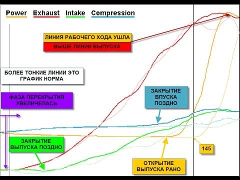 Diamag 2. MtPro. Как же расшифровать осциллограмму мотортестера.