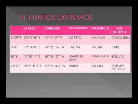 Localizacion Geografica Del Peru 3º 4º Sec Geografia Youtube
