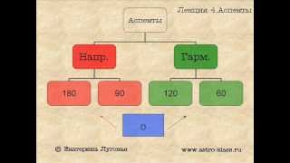 Лекция 4 Аспекты в астрологии