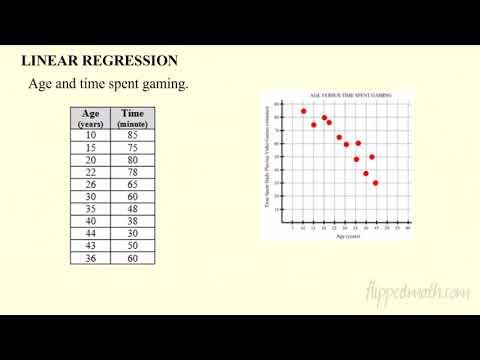 Algebra 1 - Correlation