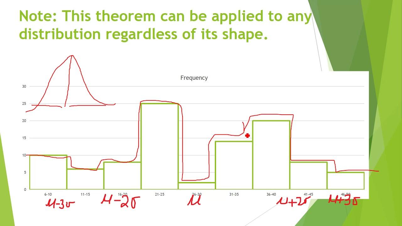 Statistics: Chebyshev's Theorem in English Saima Academy ...
