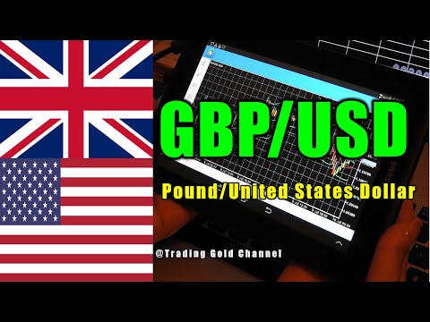 GBPUSD (10/2/21) Forex Signals Forecast Daily Videos Trading Gold Channel