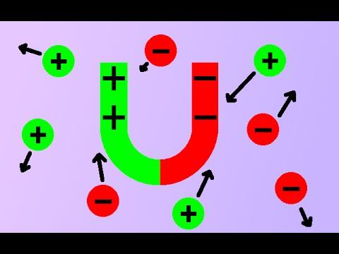 Unity3D - Magnetism/electrostatics simulation
