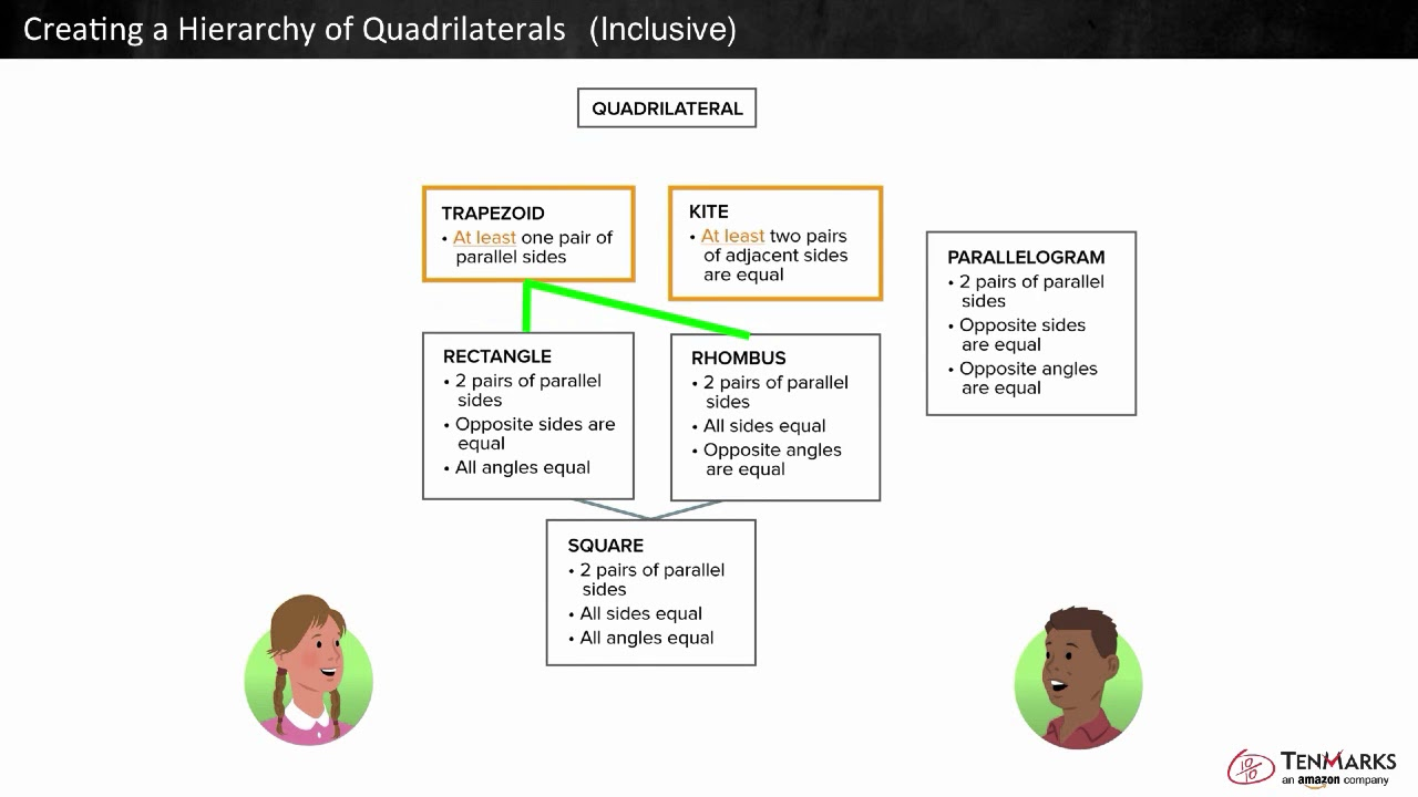 Creating A Hierarchy Of Quadrilaterals Inclusive 5 G 4
