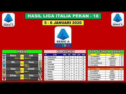 Hasil Liga Italia Tadi Malam ~ Hasil AS Roma VS Torino Liga Serie A Italy 2019/2020