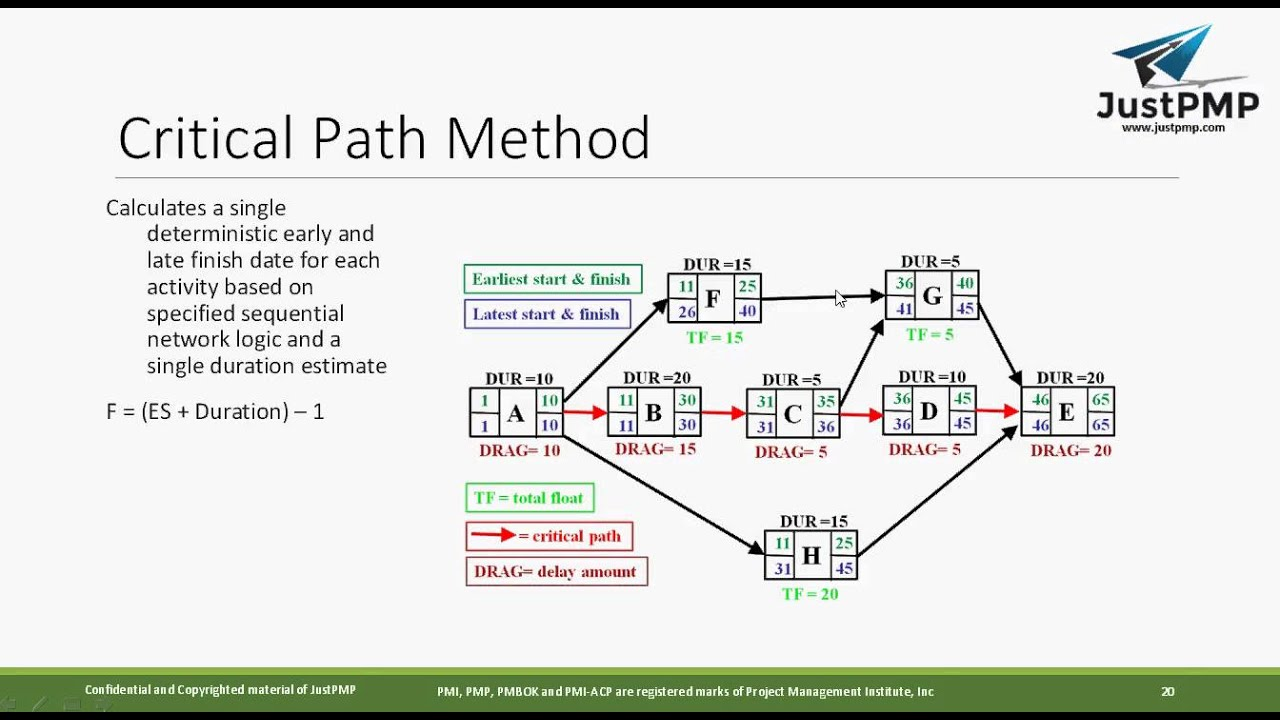 Critical Path Network Diagram Example 1989 Ford F 150 Wiring What Is Method | Project Time Management Pmbok Pmp Training - Youtube
