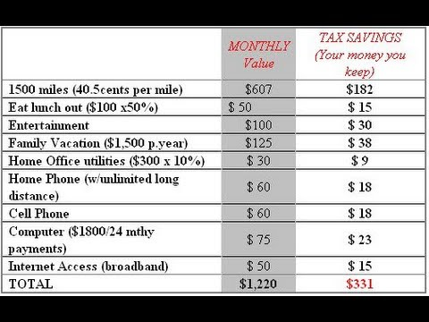 Start Collecting Home Based Business Tax Savings Today