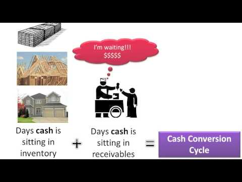 Compute And Understand The Cash Conversion Cycle - Slides 1-3