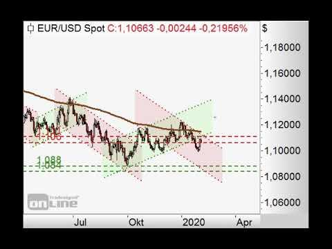 S&P 500 bricht weiter ein - Chart Flash 03.02.2020