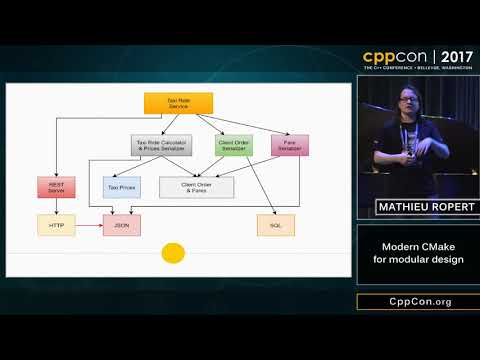 "CppCon 2017: Mathieu Ropert ""Using Modern CMake Patterns to Enforce a Good Modular Design"""