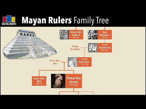 Mayan Rulers Family Tree   City of Palenque