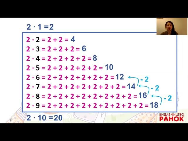 2 клас. Математика. Досліджуємо таблицю множення числа 2; таблицю ділення на 2
