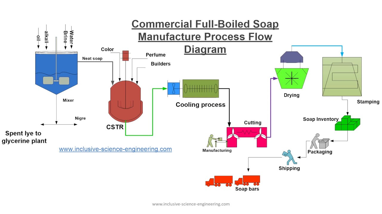 process flow diagram for manufacturing soap making process youtube  soap making process youtube