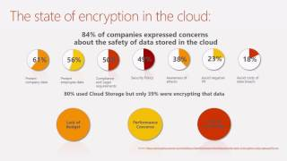 Australia 2017 Using Azure Key Vault for Encrypting and Securing your Cloud Workloads