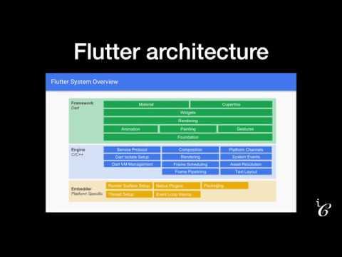 Flutter Widgets Catalog