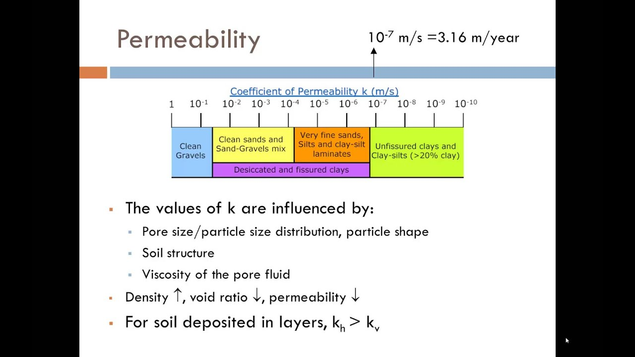 Groundwater, Permeability and Seepage - Part 1 - YouTube