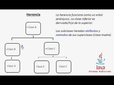 tutorial-programacion-java-29-:-herencia