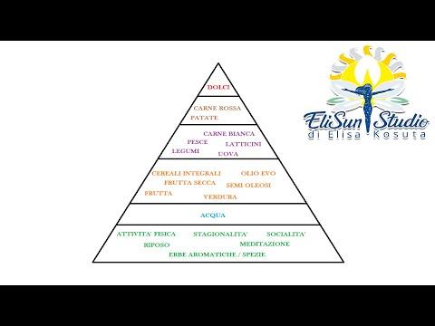 piramide-alimentare-e-dieta-mediterranea