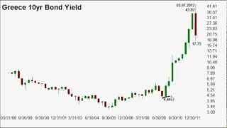 Greece 10Year Bond Yield