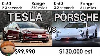 Tesla Model S vs Porsche Tacan