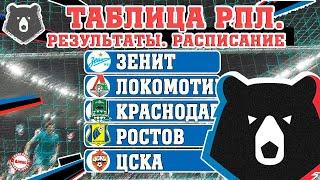 Чемпионат России по футболу РПЛ Итоги 28 тура Результаты таблица расписание