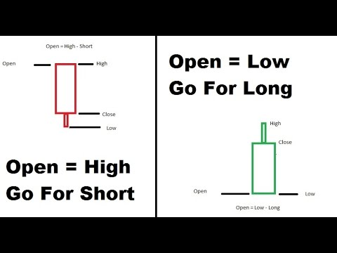 Intraday Open High Low Signals in Excel | intraday trading strategies India