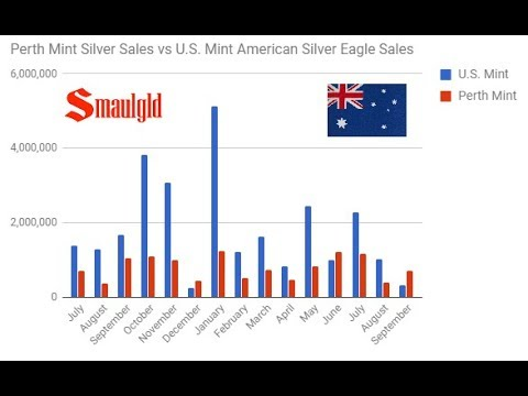 A Tale of Two Mints US and Perth Mints Post Far Different Silver Sales