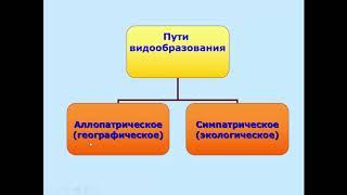 Биология. 9 класс. Видообразование. Людмила Ивановна. Profi-Teacher.ru