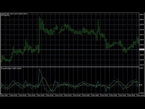 Forex forecast mt4 indicators