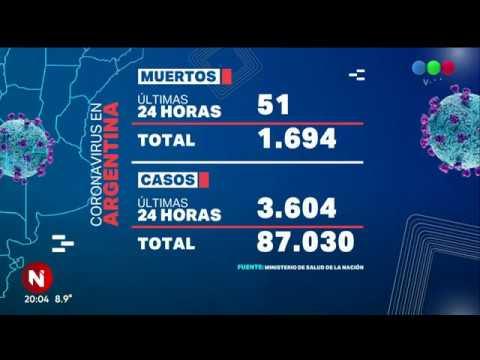 Coronavirus en Argentina: confirman 3.604 casos positivos y 51 muertes - Telefe Noticias