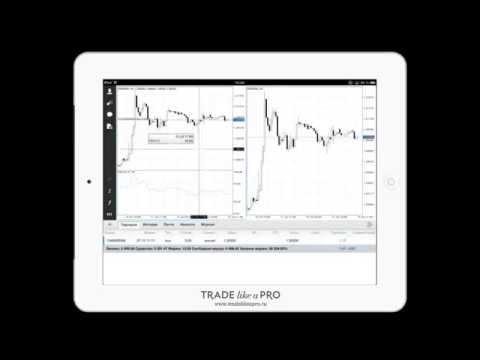 Обзор форекс приложения Metatrader 4 для Ipad