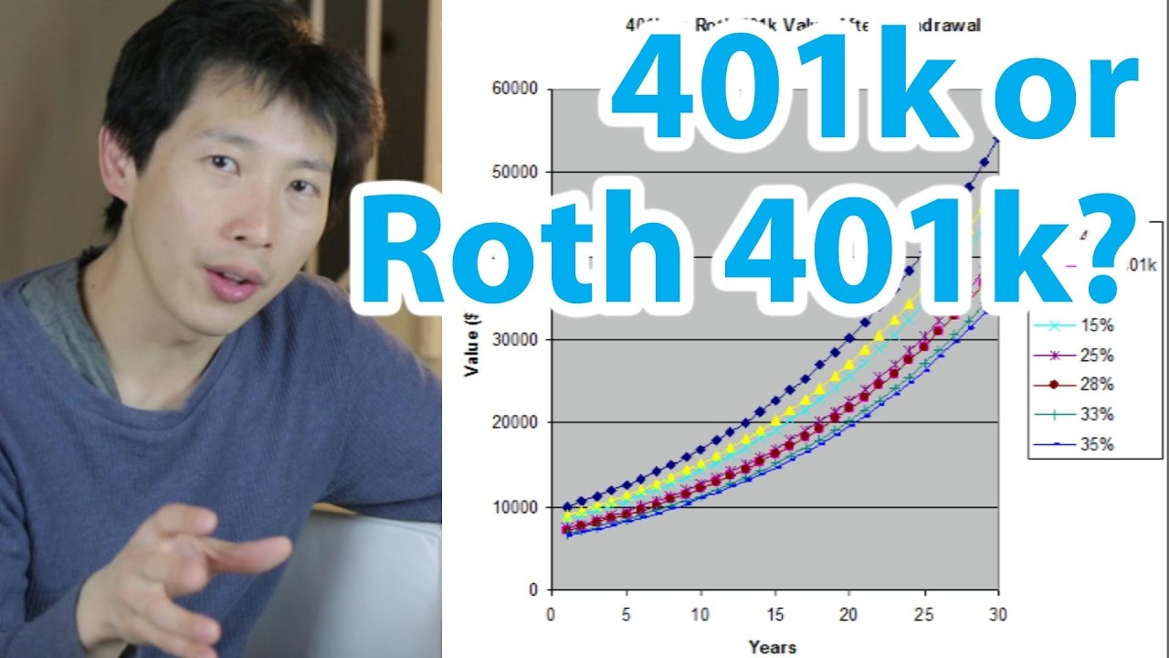 401k or Roth 401k? Which is Better? | BeatTheBush