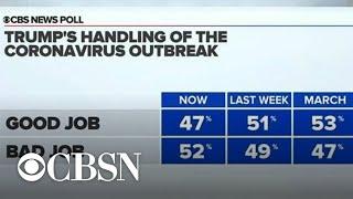 CBS News Poll: More Americans disapprove of Trump's handling of coronavirus