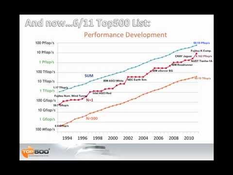June 2011 TOP500 Review looks at Japan's K Supercomputer