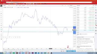 FOREX TUTORIAL: How To Draw Support & Resistance Zones
