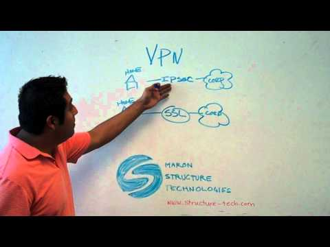 VPN: IPSEC and SSL