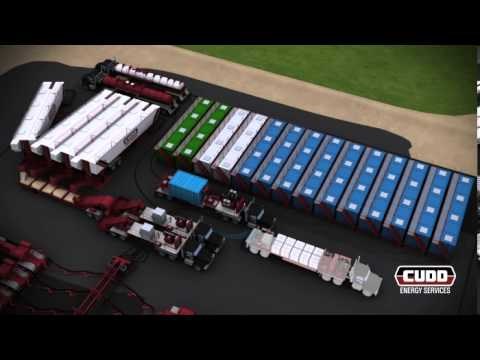 Hydraulic Fracturing Process Animation