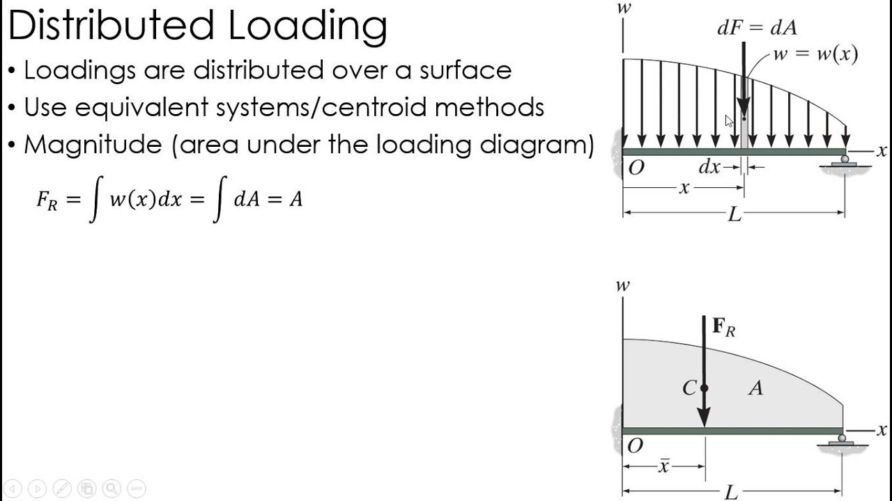 Statics Lecture: Distributed Loading and Internal Loadings