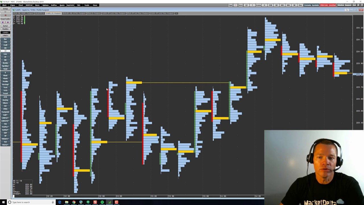 Trading With the Volume Point of Control - VPOC