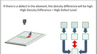 Video: Defect Detection Tool (Precise Defect) Setting Guide